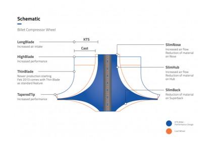 Compressor Wheel Billet | MFS1012C - CT10 (42.87/62.00) 6+6 Forward